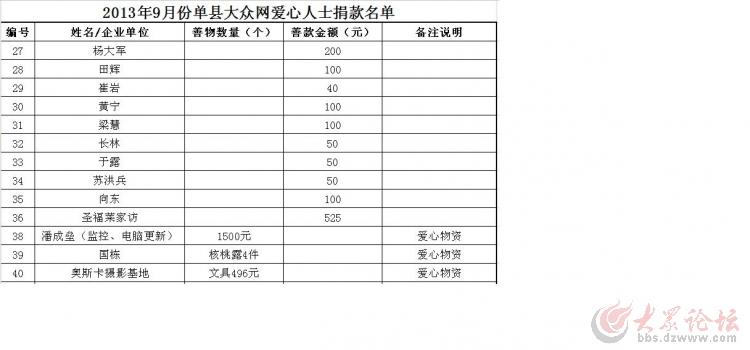 【单县】大众网单县团携手东城美地走进聋哑学校账目公布