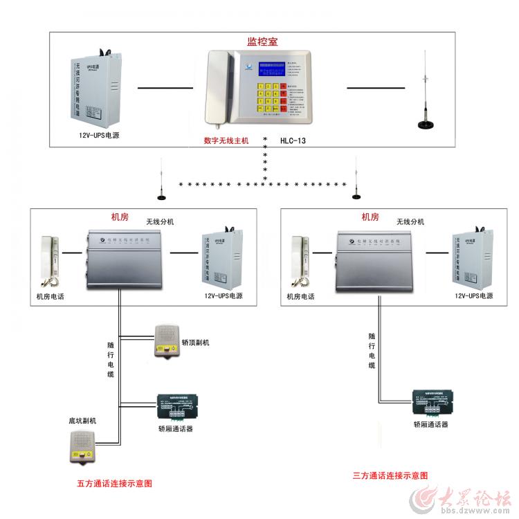 数字电梯无线对讲接线图