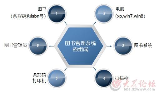 中小学图书馆区域集群管理系统